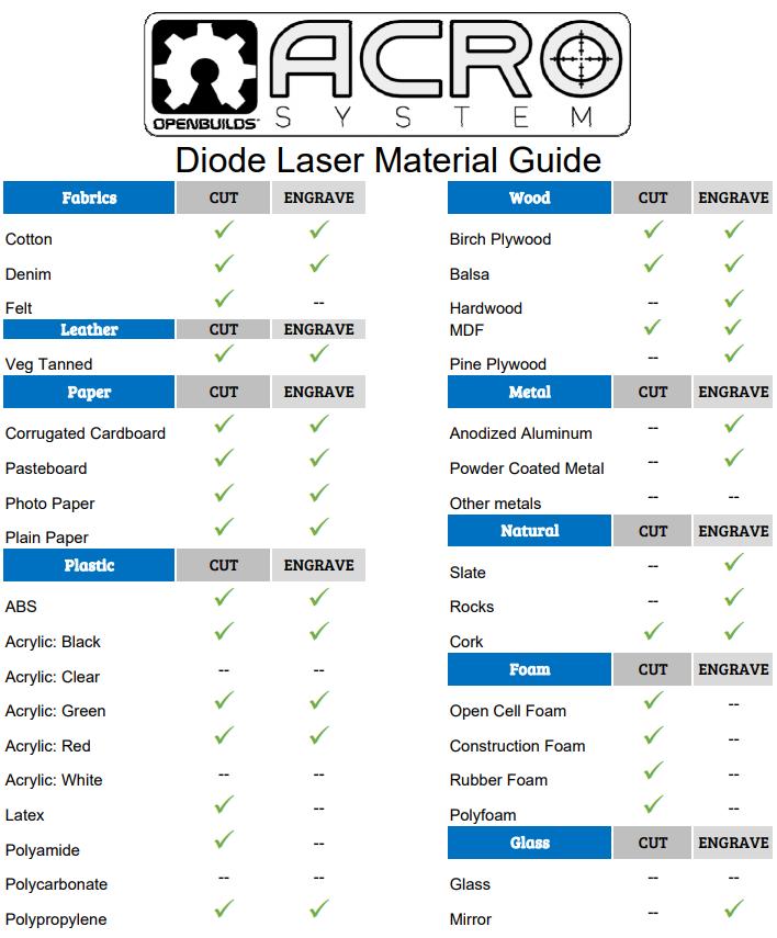 ACRO_laserdiode_material_guide.PNG