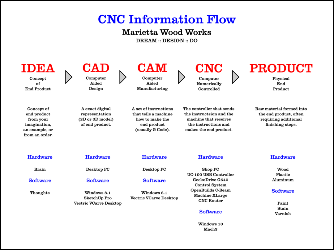 CNC Information Flow.png