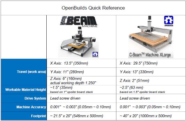 C-Beam® Machine - Plate Maker | OpenBuilds
