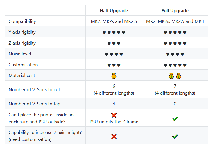 prusa_i3_bear_upgrade_comparison.png