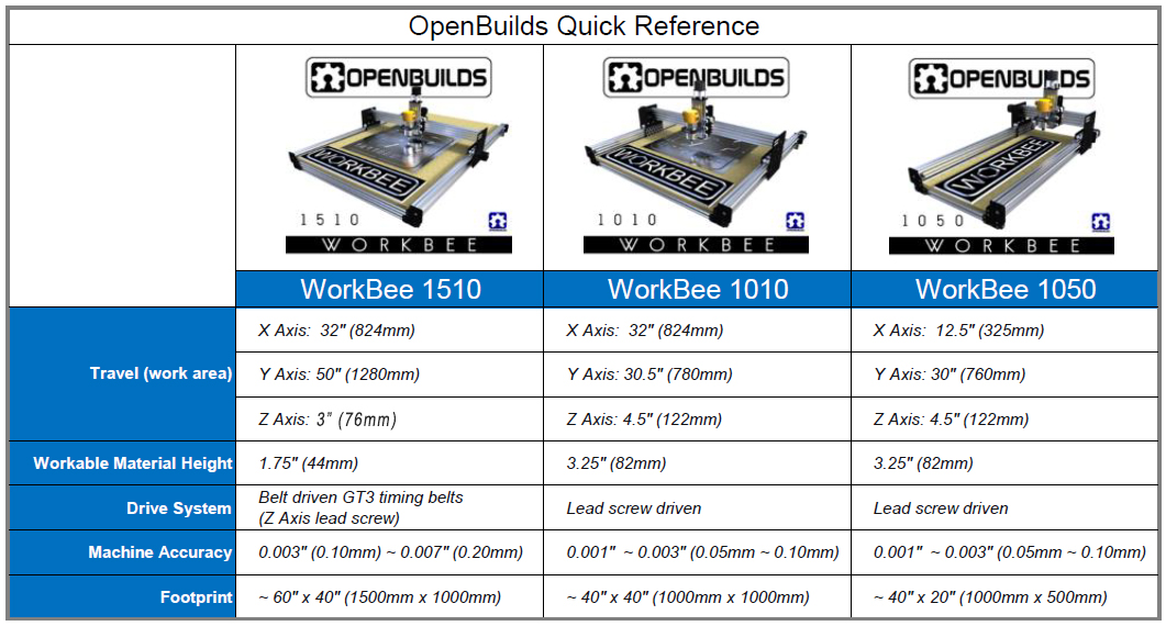 workbee_ALL_quick_reference_v7.jpg