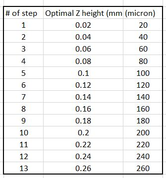 Z height list.JPG